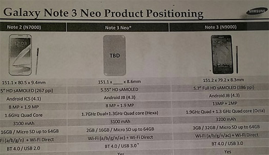 Samsung Galaxy Note 3 Neo doc leaked