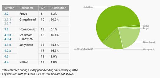 Gráfica y números Distribución de Android Enero 2014