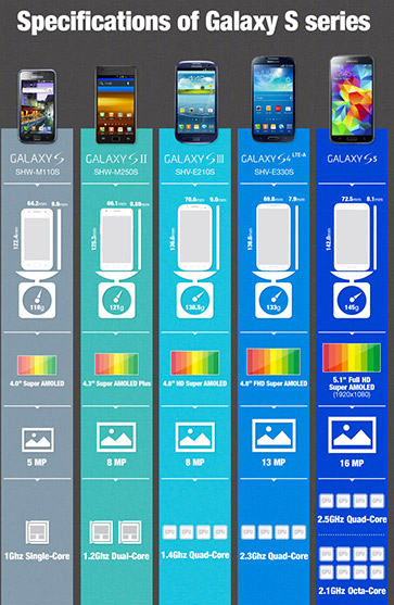 El Samsung Galaxy S I, S II, S III, S4 y S5 comparación evolución con Octa Core