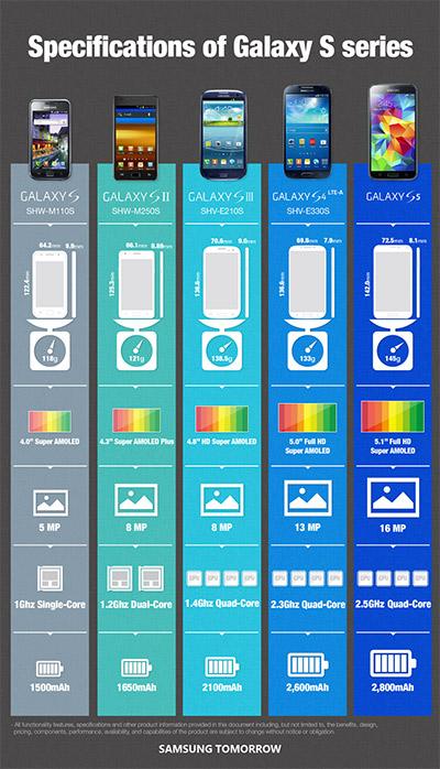 El Samsung Galaxy S I, S II, S III, S4 y S5 comparación evolución