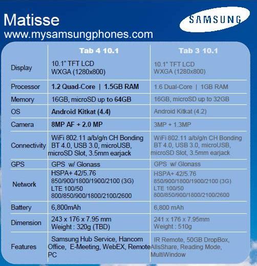 Galaxy Tab 4 10.1 especificaciones filtradas