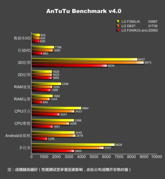 El  LG G Pro  2 en resultados benchmarks Antutu gráfica