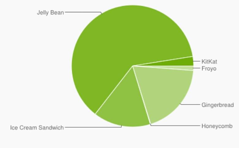 Android en febrero 2014 gráfica