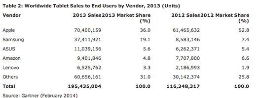 Estudio Garnet Tablets durante 2013 Ventas por marca