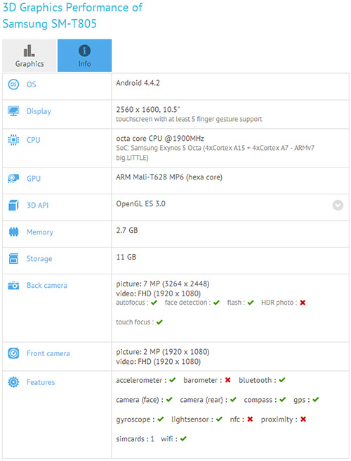 Samsung AMOLED tablets benchmarks