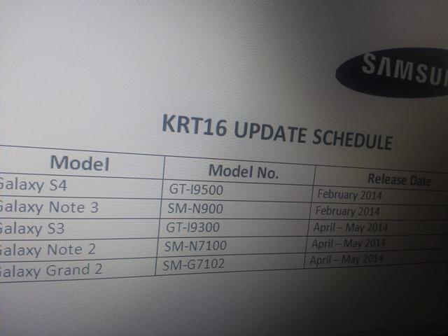 Samsung lista de update Android 4.4 KitKat para el Galaxy S3