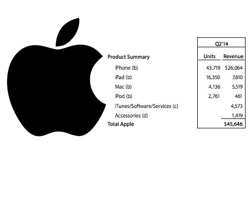 Apple vende 43.7 millones de iPhones