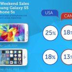 Galaxy S5 tuvo un mejor fin de semana de lanzamiento que iPhone 5s