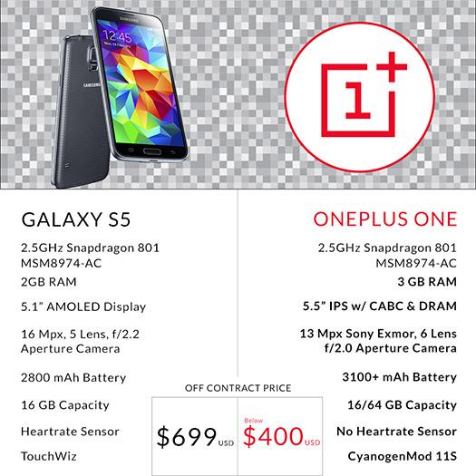 OnePlus One comparación contra el Samsung Galaxy S5