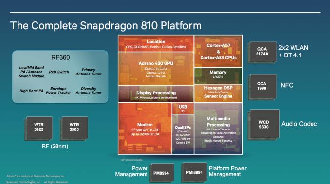 Qualcomm Snapdragon 810 plataforma
