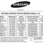 Dispositivos que Samsung actualizará a Android 4. KitKat salen a la luz