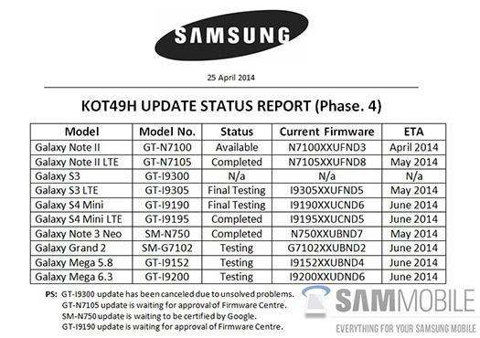 Lista de Samsung y dispositivos que actualizará a Android 4.4 KitKat