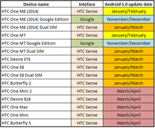Lista actualización de HTC para Android Lollipop