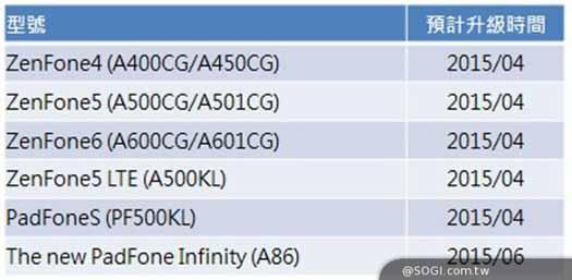 Actualización Asus Android