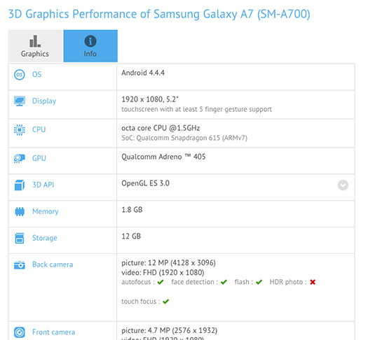 Samsung Galaxy A7 en resultados de rendimiento especificaciones
