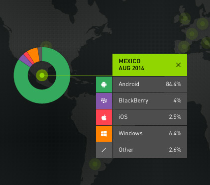 Reporte Kantar Android en México