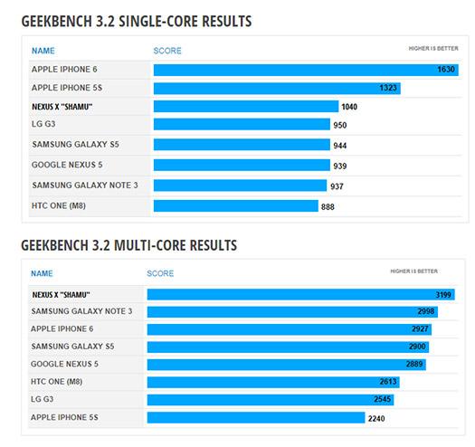 Nexus 6 Motorola Shamu gráfica de resultados Benchs