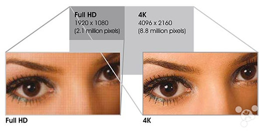 Sharp display para smartphones a 4K comparación Full HD ojo humano