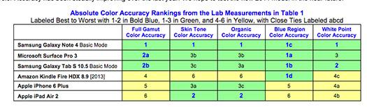 El Galaxy Note 4 primer lugar pantallas LCD tabla