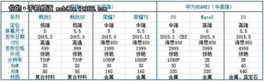 Huawei Ascend filtrados