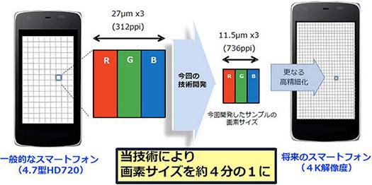 Sharp IGZO LCD con alta densidad