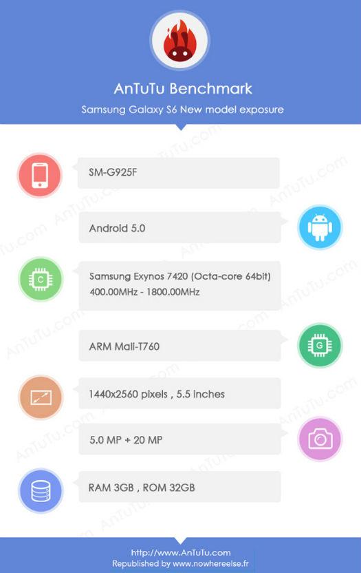Posible Galaxy S6 G925F y sus especificaciones en AnTuTu