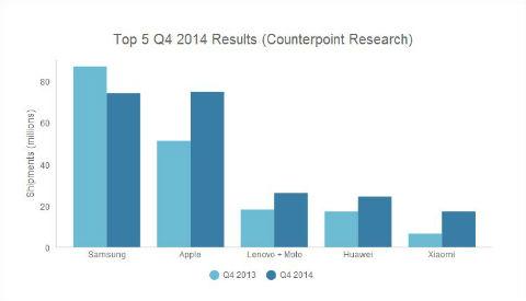 Gráfica ventas 2014 smartphones