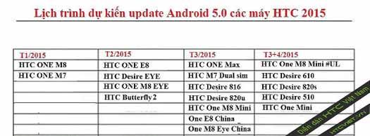 HTC lista actualización Lollipop