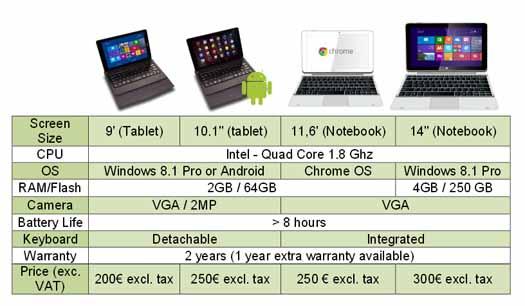 Archos especificaciones tablets y notebooks