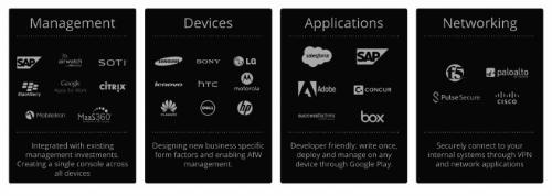 android-work-menus