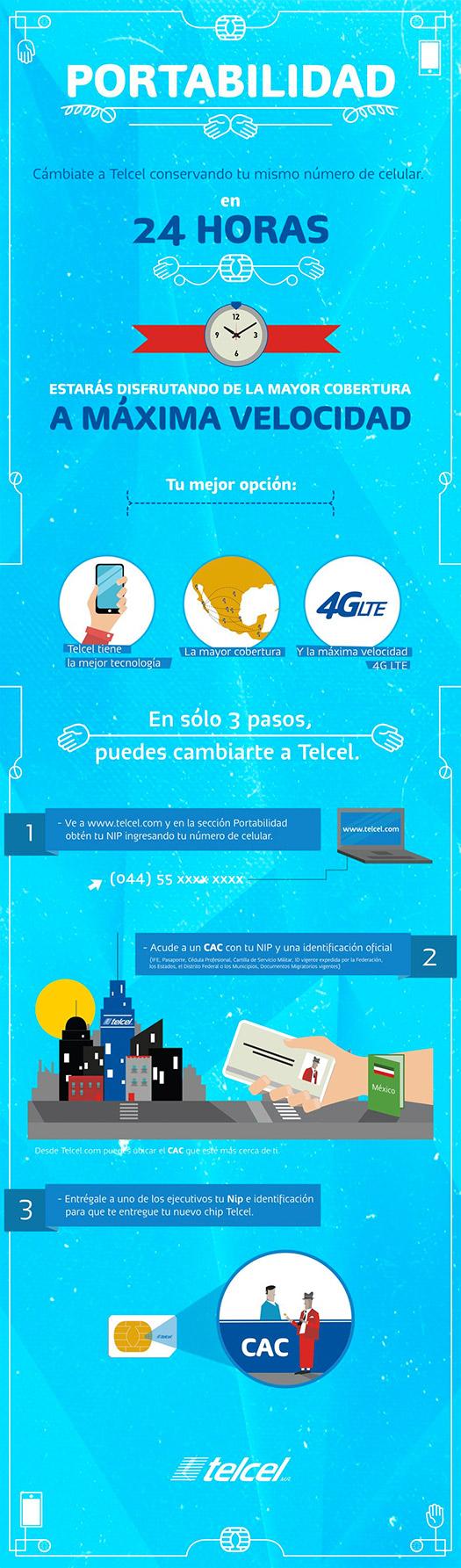 Infografía Portabilidad Telcel 24 horas