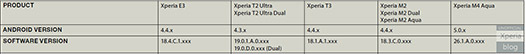 Sony Xperia M4 Aqua documento