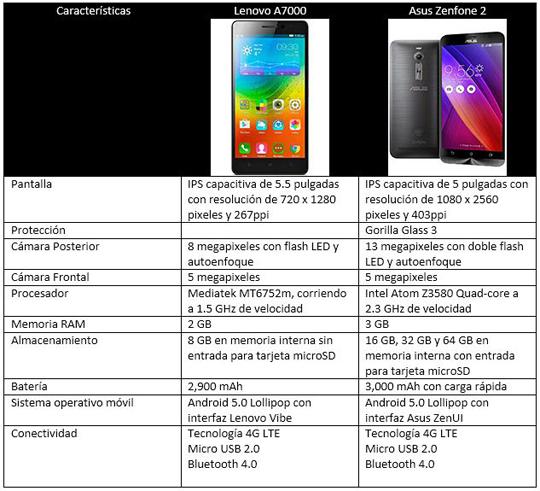 Comparativa Lenovo A7000 vs Asus Zenfone 2