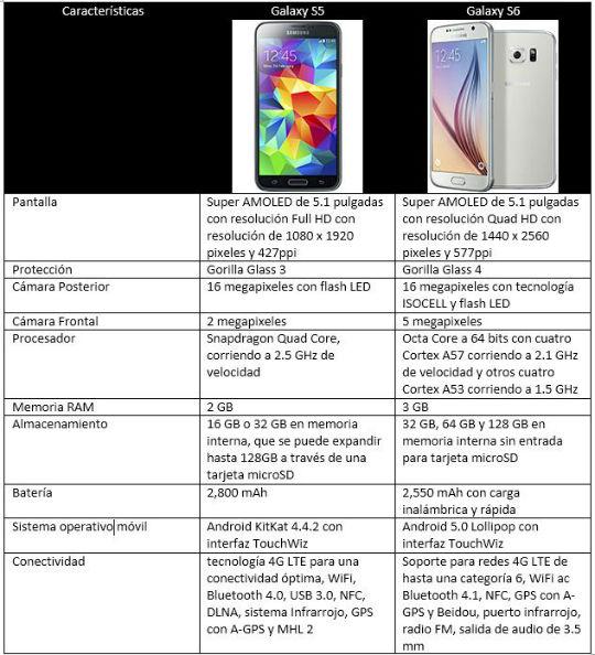 Comparativa de la semana Samsung Galaxy