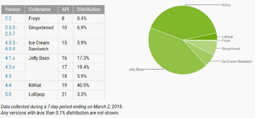 Android Distribución Febrero 2015
