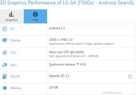 Benchmark LG G4