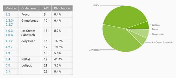Android distribución