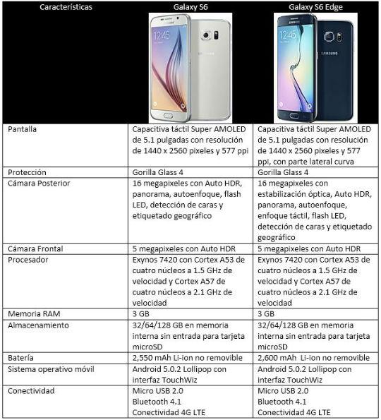 Comparativa Galaxy S6 vs Galaxy S6 Edge