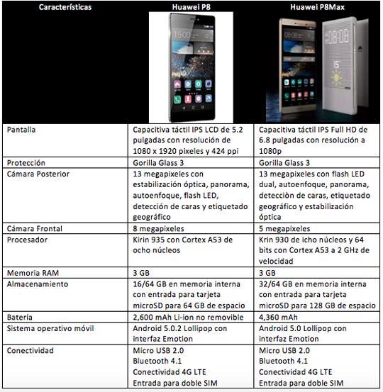 Comparativa Huawei P8 vs Huawei P8 Max