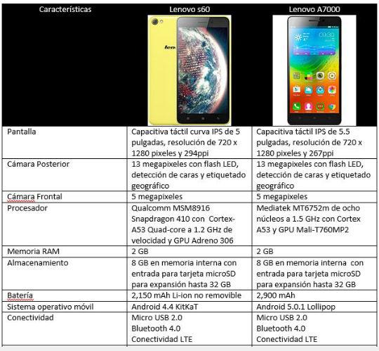 Comparativa Lenovo S60 vs Lenovo A7000 smartphones