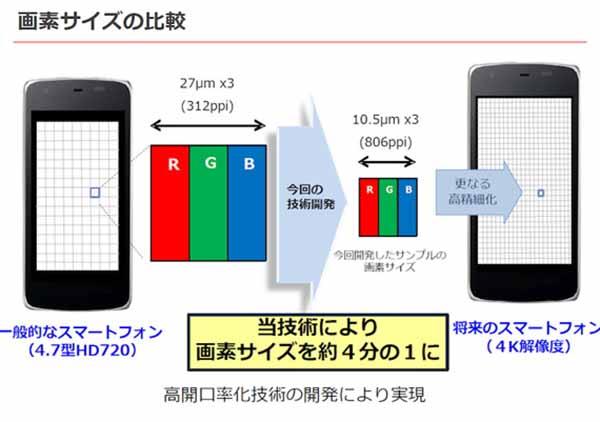 Sharp IGZO 4K esquema