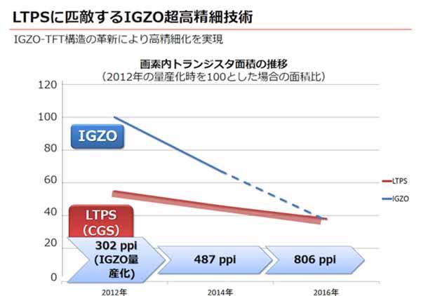 Sharp IGZO 4K valores