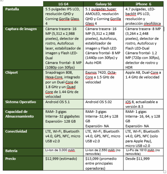 cuadro-comparativo-de-lg-g4-con-galaxy-s6y-iphone-6