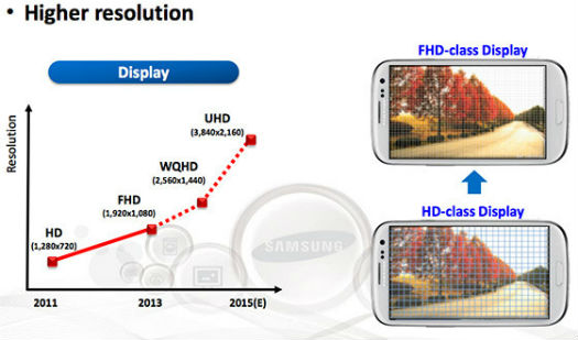 Samsung display con resolución UHD