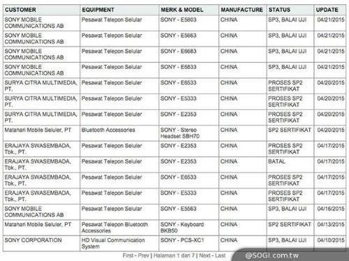 Sony Xperia Z4 variantes en documento filtrado