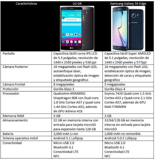 Comparativa LG G4 vs Samsung Galaxy S6 Edge