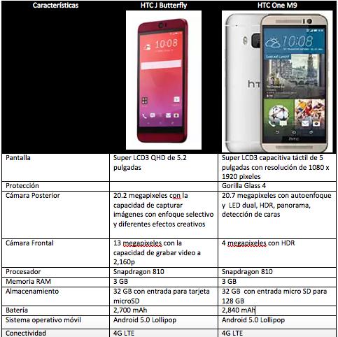 HTC J Butterfly vs HTC One M9