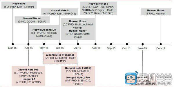 Xiaomi y Huawei esquema de lanzamientos 2015