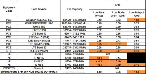 Samsung Galxy S6 Active FCC filtración