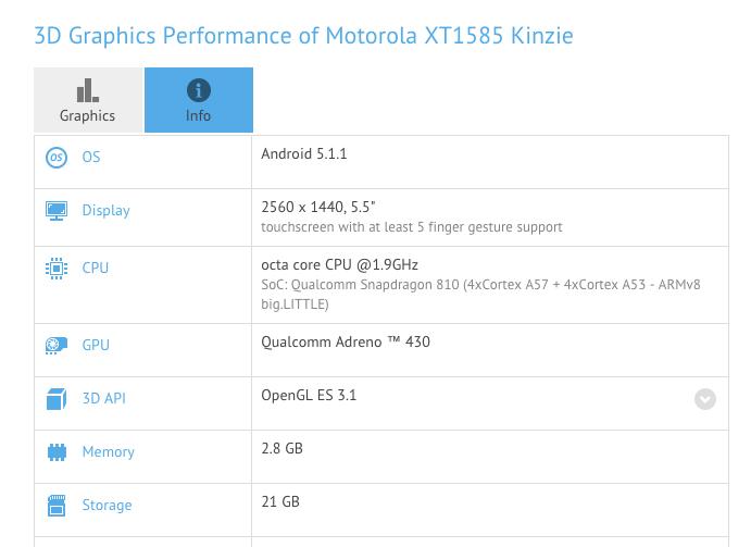 Motorola XT1585 Kinzie resultados de rendimiento